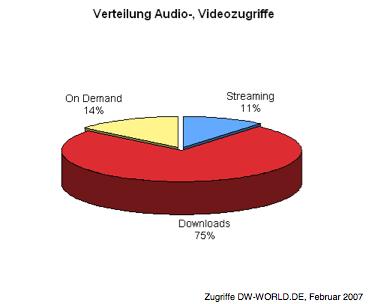 Deutsche Welle - Verteilung Zugriffe