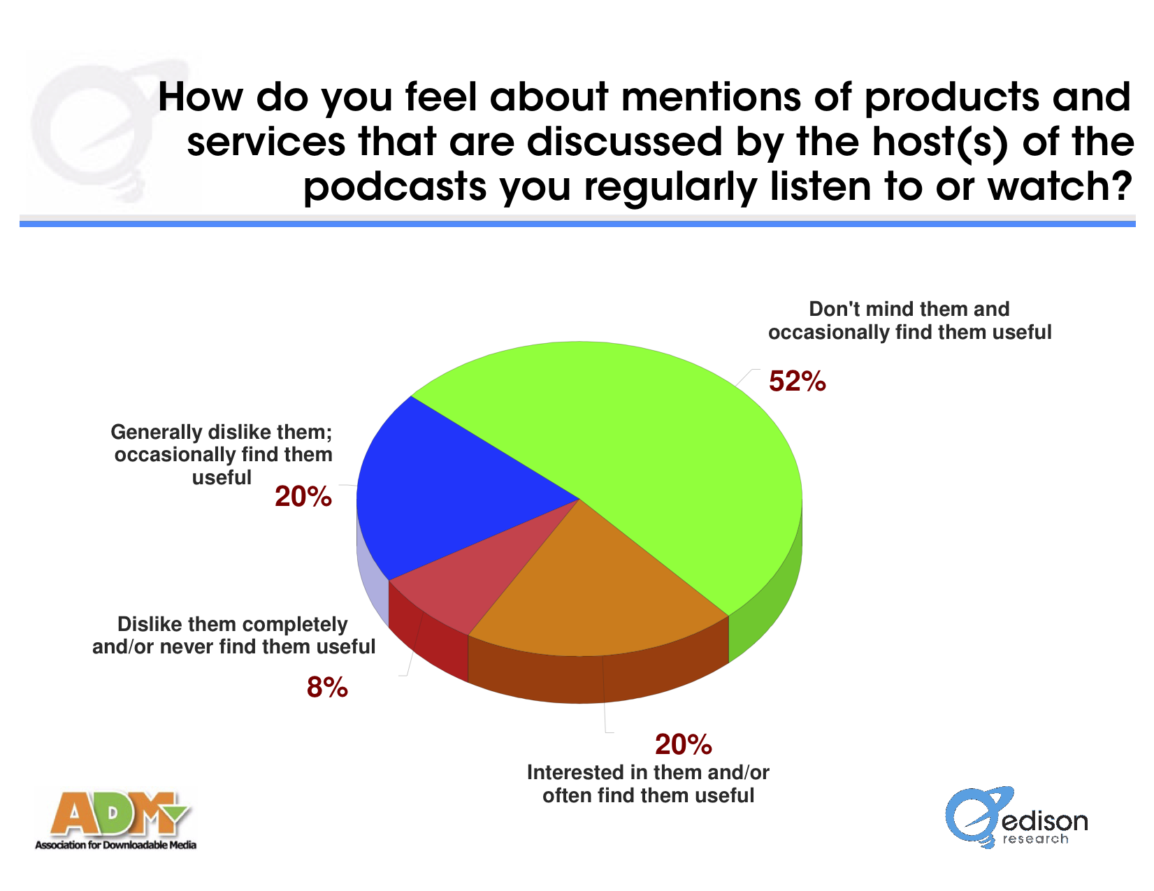 ADM - Werbung in Podcasts