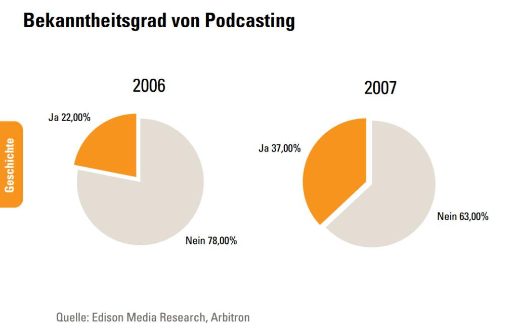 Podcasts damals und heute von Fabio Bacigalupo, 2007